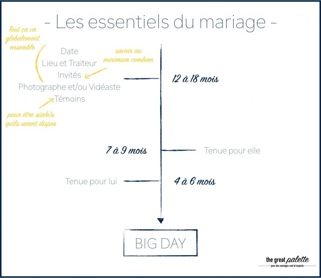 post-blog-les essentiels du mariage-timeline